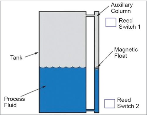 Reed switch arrangement on the cooler tank
