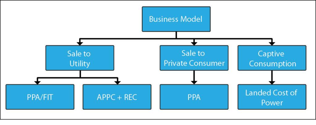 Solar business models