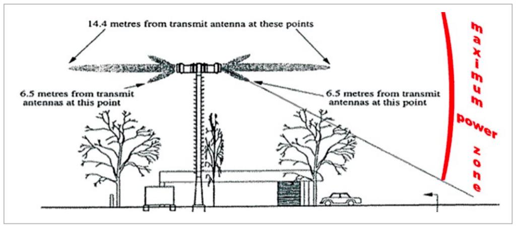 a base station (Courtesy: http://www.steelintheair.com.au)