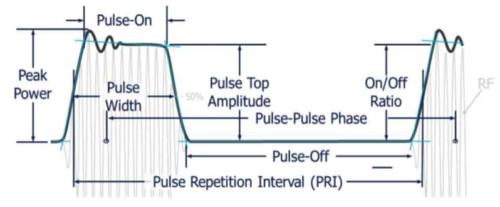 Understanding Radar Technology, Applications and Testing Basics