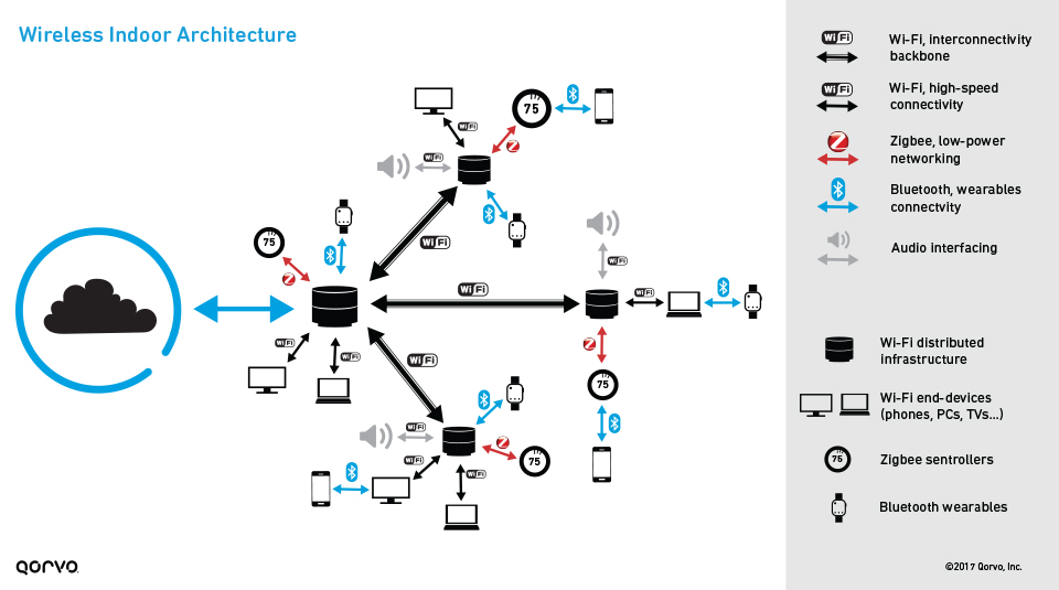 How not to run hot overcoming thermal challenges in wi fi for Indoor wireless network design