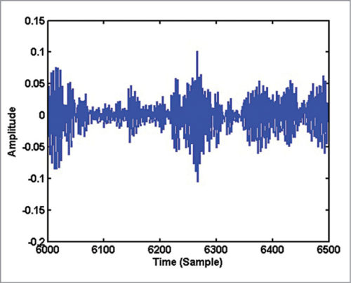 Waveform of 500 samples of consonant sound 's'