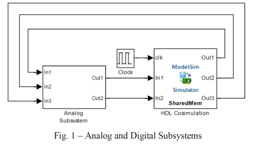 Interactive Analog/Digital Mixed Signal Modeling via Foreign VHDL