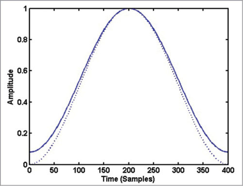 Understanding Spectrogram of Speech Signal Using MATLAB Program