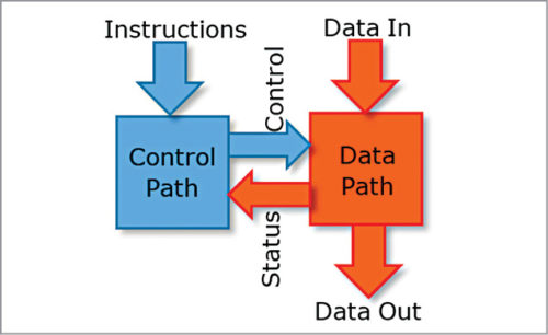 Data path and control path