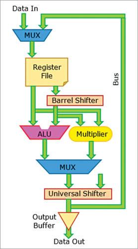 Data path architecture