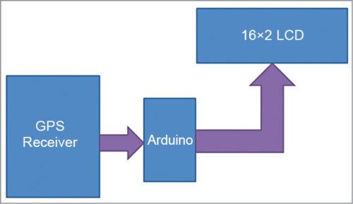 GPS Clock using Arduino | Mini Electronics Project
