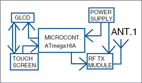 Block diagram of the transmitter
