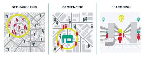 Geolocation-based marketing methods
