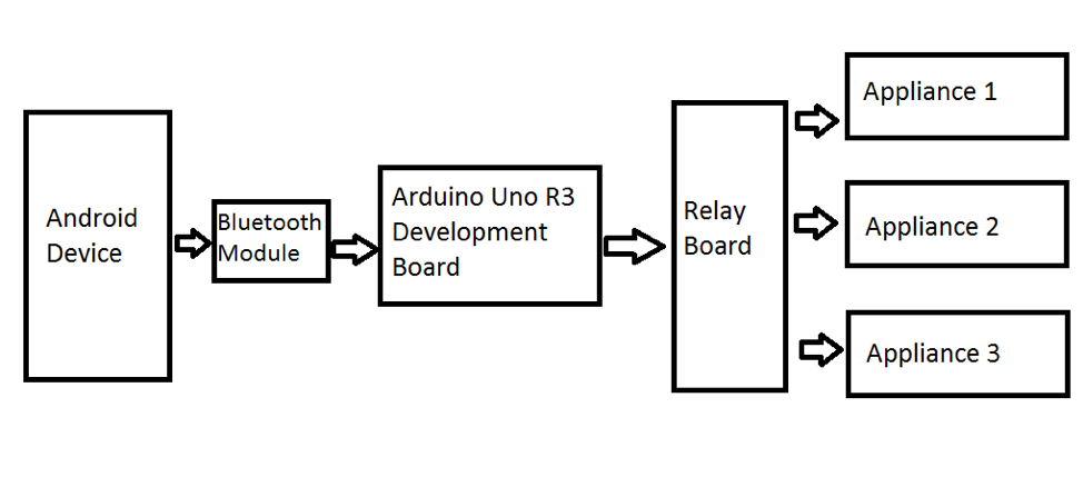 Home Automation Using Arduino Through Android Device