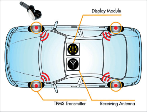 Overview of TPMS