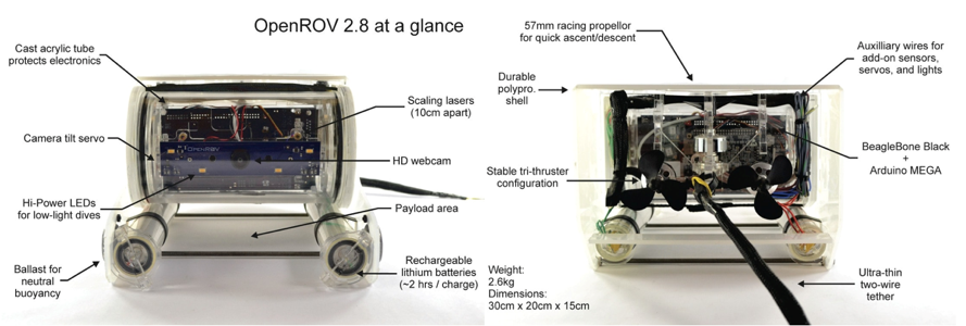 Components in an ROV