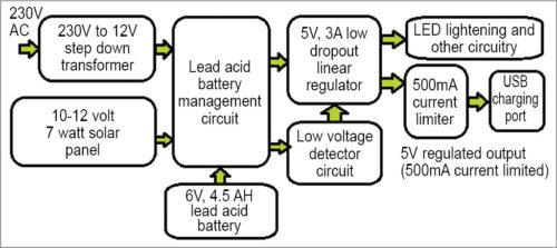Block diagram of power unit
