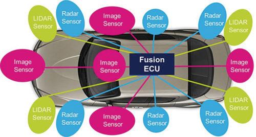Autonomous car sensors (Courtesy: www.sensorsmag.com)