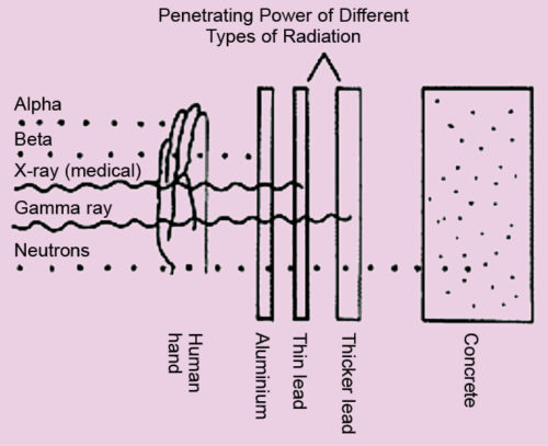 Penetration power of different radiations (Courtesy: www.ratical.org)