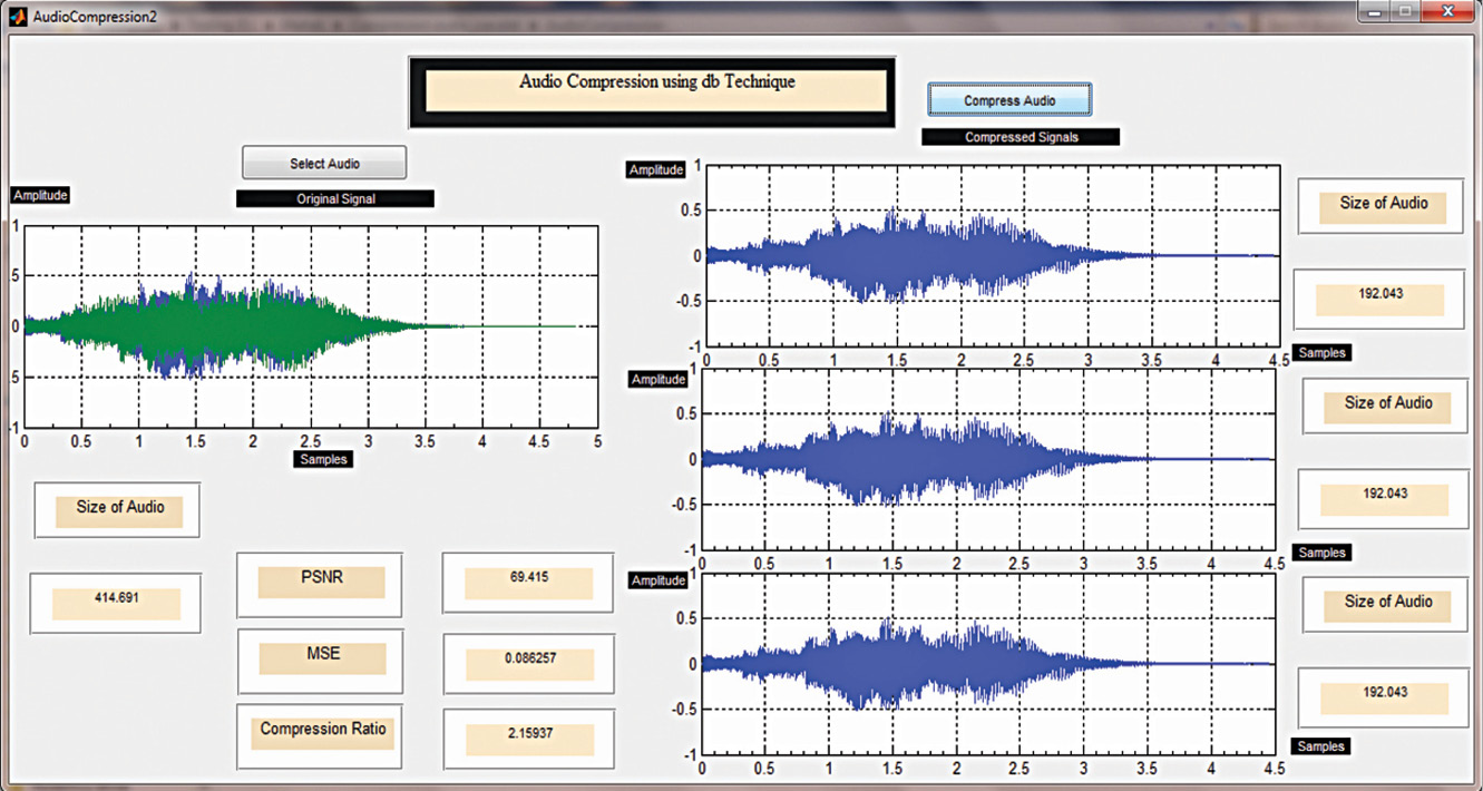 Audio Compression Using Wavelets In Matlab Haar Wavelet Algorithm Generator Is Controlled By Light Electronic Projects