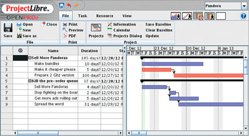 ProjectLibre: An Excellent Tool for Project Management