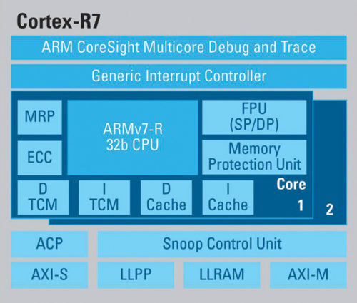 An example: The ARM Cortex R7 architecture (Image source: rtcmagazine.com)
