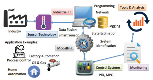 Industrial process control and automation (Image courtesy: https://www.halvorsen.blog)