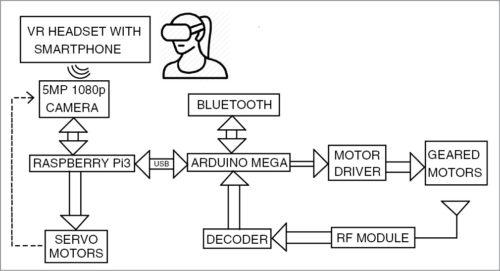 Block diagram of virtual telepresence robot