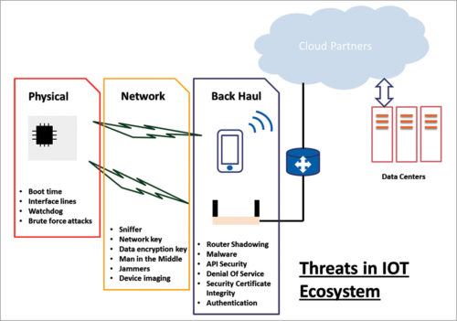 Threats in an ecosystem