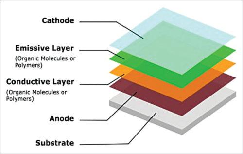OLED architecture