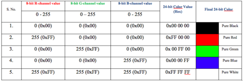 Table-1: 24-bit Colour formation using different combinations of R-, G- and B- colour value
