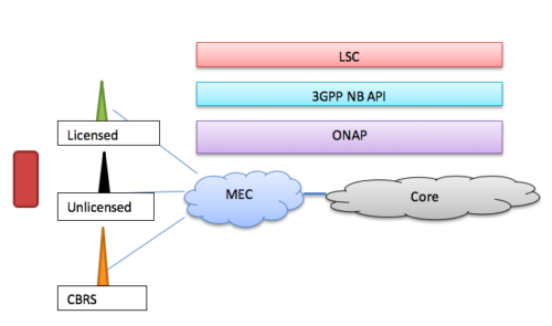 canonical view of large-scale convergence, LSC Layer