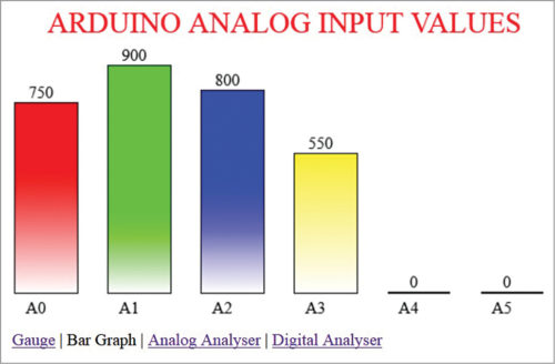 Graphical Data Display with Arduino and HTML5 | Full Software Project