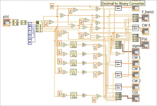Block diagram of Shannon Fano Elias encoding