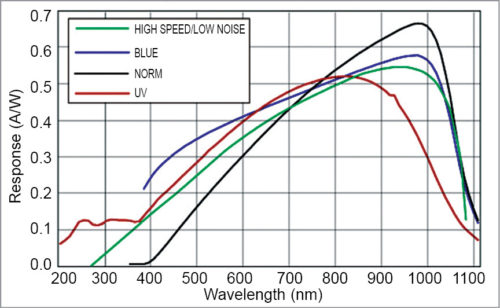 Spectral response of silicon photodiode