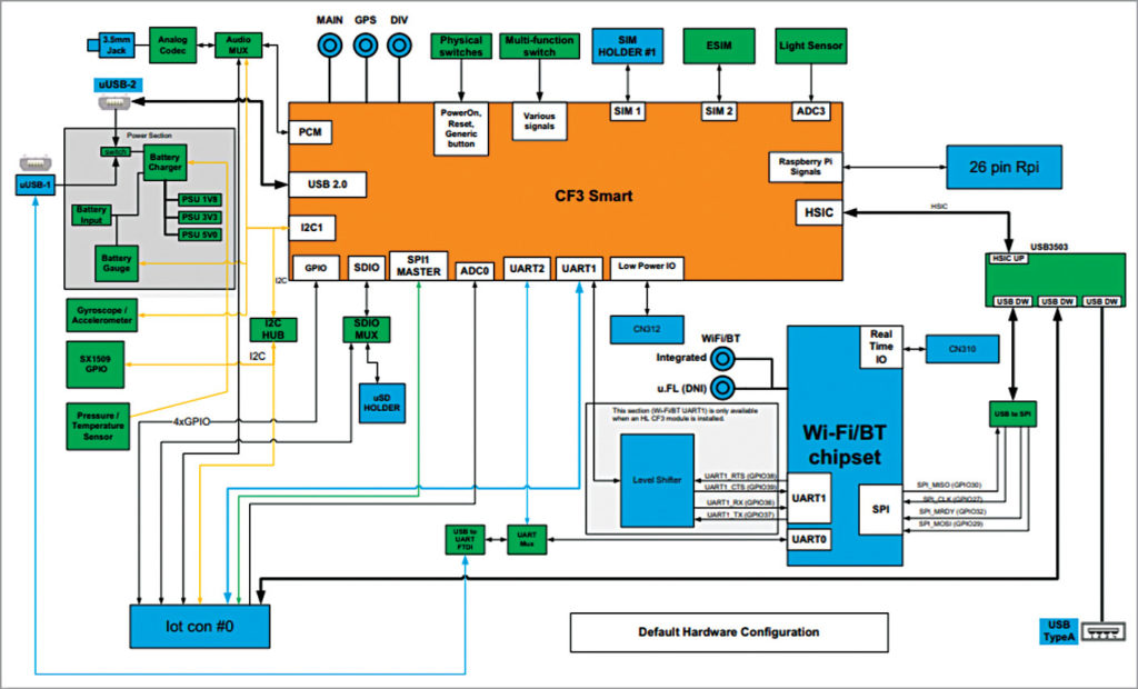 mangOH Red schematic (Credit: https://mangoh.io)