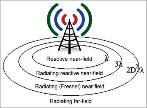 Field regions of an antenna