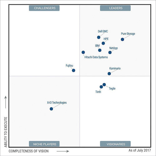 Gartner Magic Quadrant for SSAs 2017