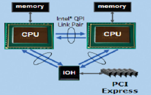 I/O concurrency