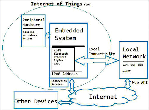 Development Boards That are Making IoT Designing Simpler | Must Read