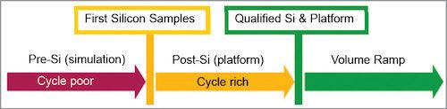 Validation domain and characteristics