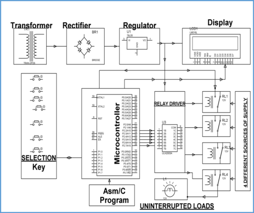 auto power switching mains  solar inverter or generator