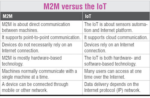 What are the Differences Between M2M and IoT? | Electronics