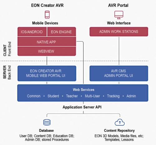 EON VR design platform architechture (Credit: Sridhar Sunkand, EON Reality)