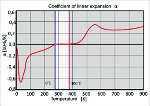 Temperature coefficient of linear expansion of ZERODUR