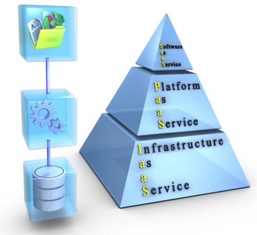 Cloud computing layers