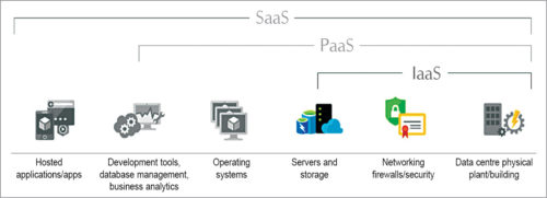 Services at different layers of cloud computing