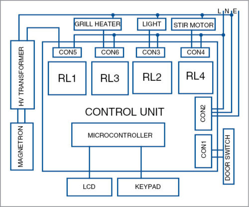 Microwave Oven Control Board