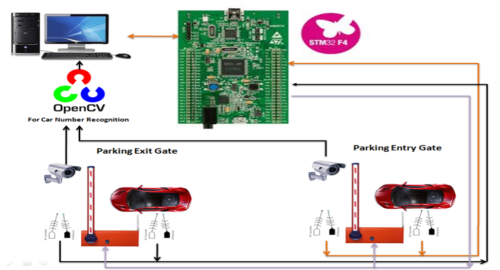 Artificial Intelligence API for Car Parking Management System