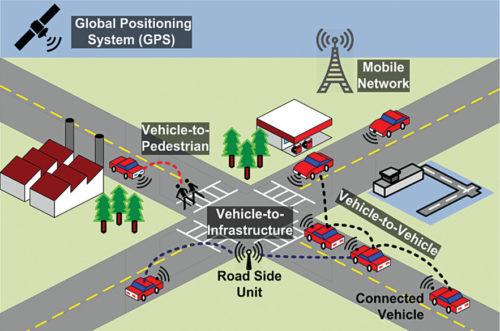 Connected car concept (Credit: www.mdpi.com)