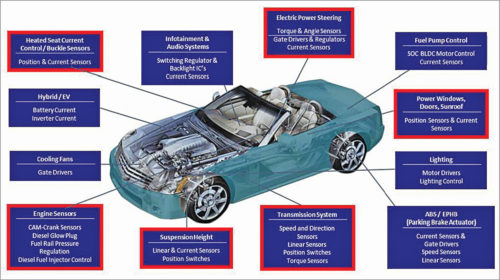 Some sensors used in cars