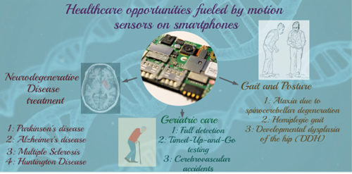 Specific domains of personal healthcare being influenced by motion sensors