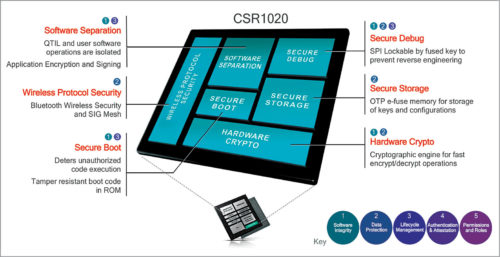 Bluetooth SoC security foundations (Credit: Qualcomm Technologies)