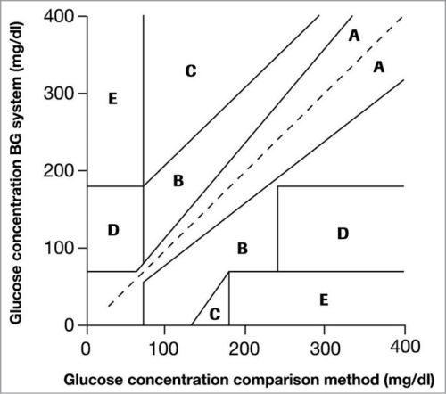 Clarke Error Grid Analysis scatter plot